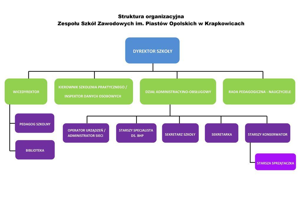 Struktura organizacyjna.jpeg